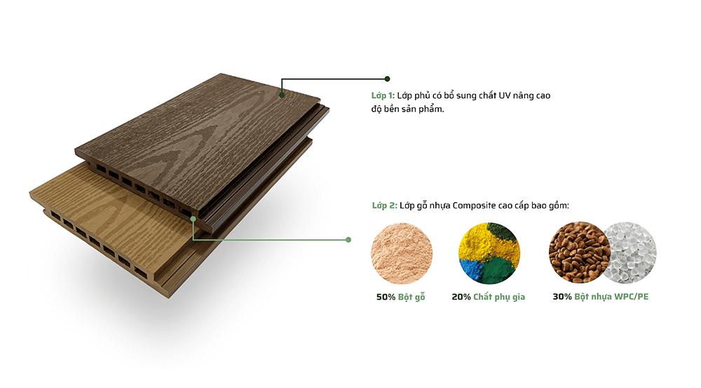 Cấu Tạo Gỗ Nhựa Ốp Tường - Trần