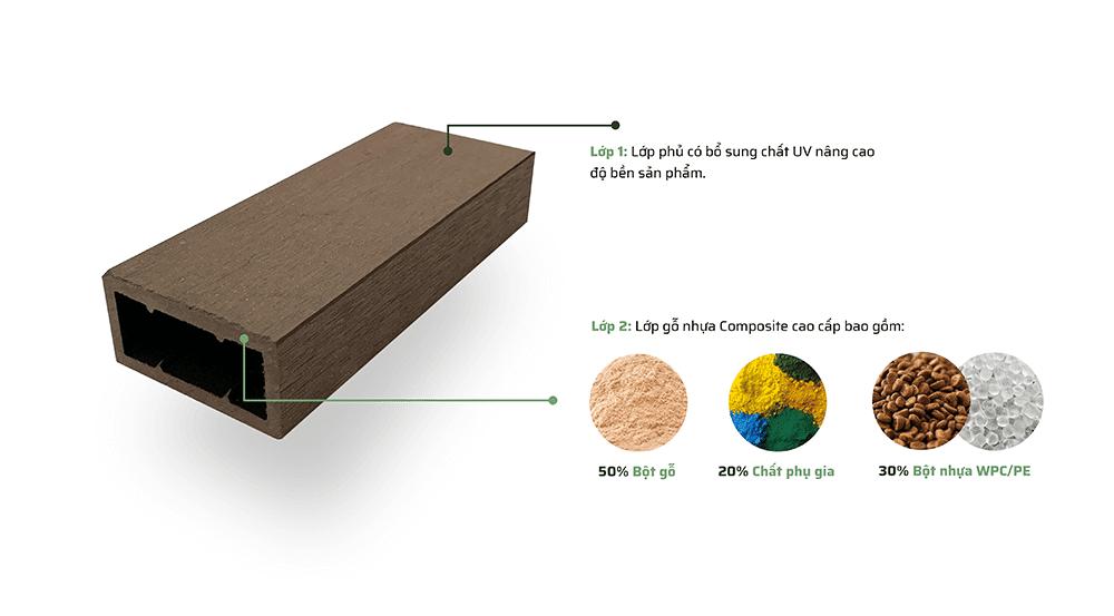 Cấu Tạo Thanh Lam Gỗ Nhựa